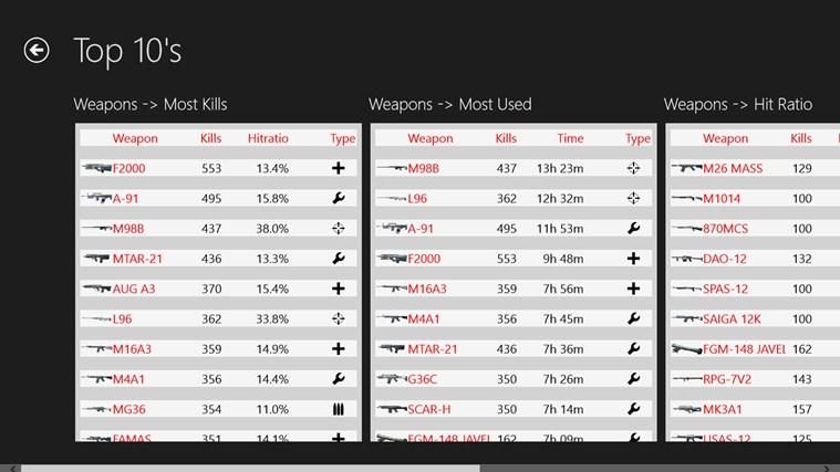 Battlefield 3 Stats petikan skrin 7