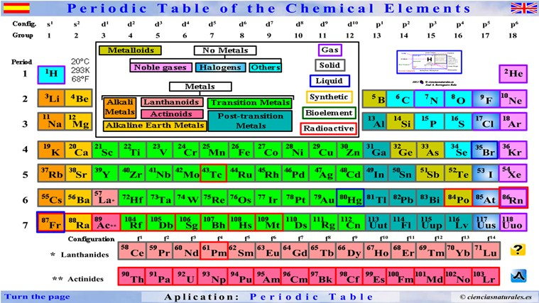 Tabla periodica en english image collections periodic table and tabla periodica de los elementos solidos image collections tabla periodica en ingles nombres image collections periodic urtaz Gallery