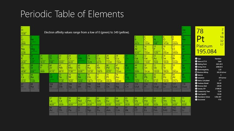 Periodic Table Of Chemical Elements screen shot 1