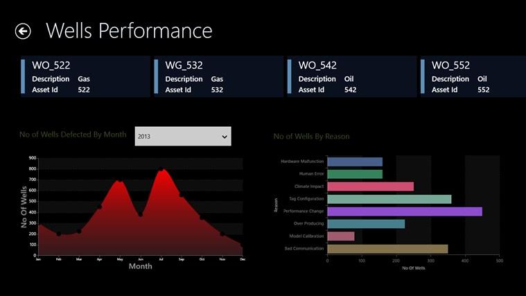 Oil & Gas Business Intelligence Framework screen shot 5