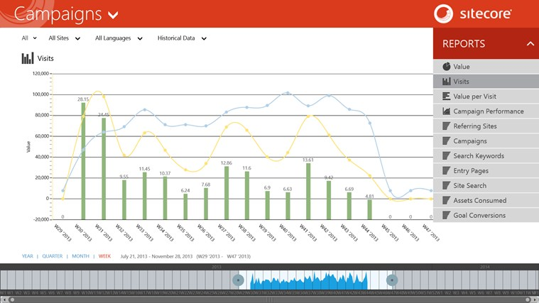 Sitecore Executive Insight Dashboard screen shot 1