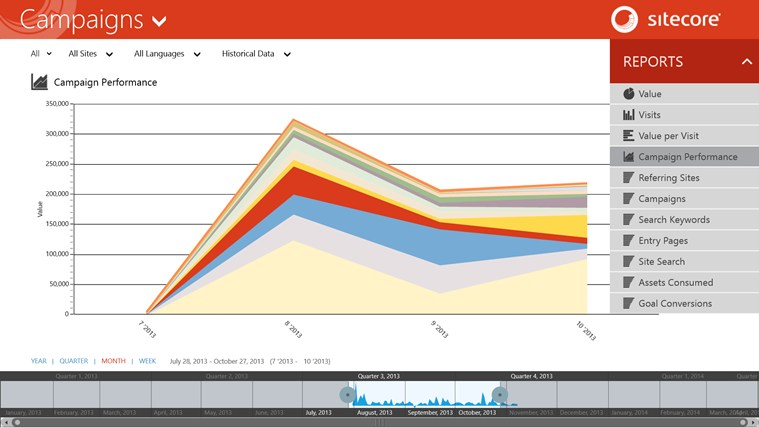 Sitecore Executive Insight Dashboard screen shot 3